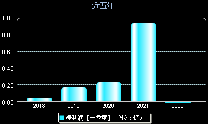 东方钽业000962年净利润