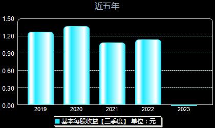 华东医药000963每股收益