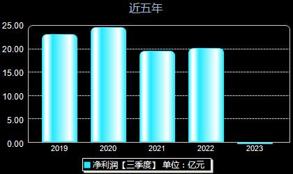 华东医药000963年净利润