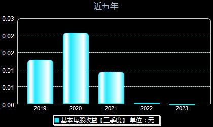 中国中期000996每股收益