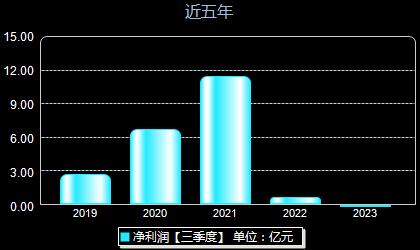 科华生物002022年净利润