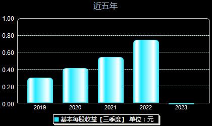 横店东磁002056每股收益
