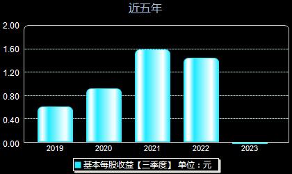 中材科技002080每股收益