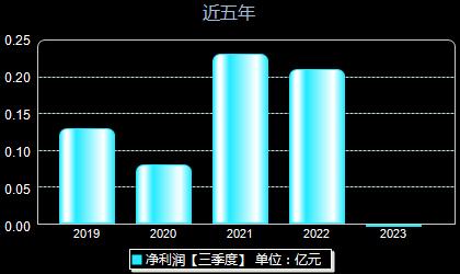 广博股份002103年净利润