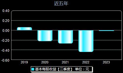 紫鑫药业002118每股收益