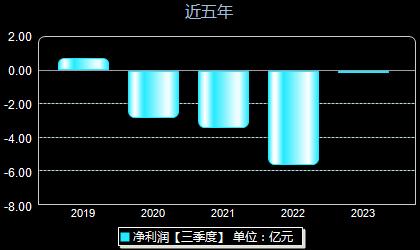 紫鑫药业002118年净利润