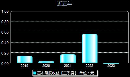 湘潭电化002125每股收益