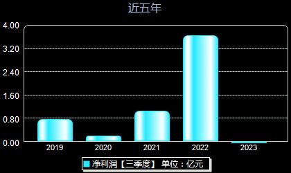湘潭电化002125年净利润