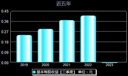 东华科技002140每股收益