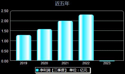 东华科技002140年净利润