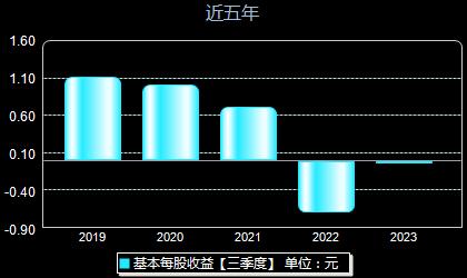 荣盛发展002146每股收益