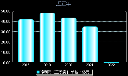 荣盛发展002146年净利润