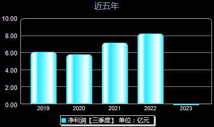 广电运通002152年净利润