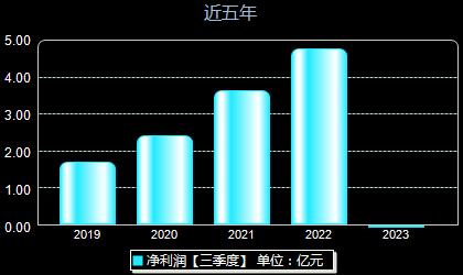 汉钟精机002158年净利润