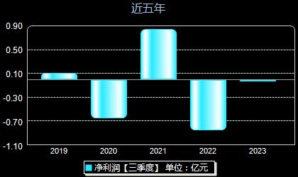 常铝股份002160年净利润
