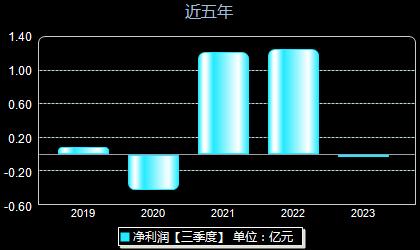 东方锆业002167年净利润