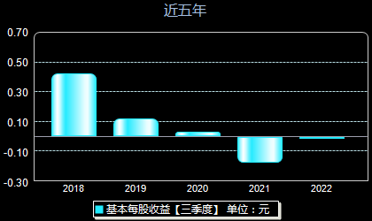深圳惠程002168每股收益