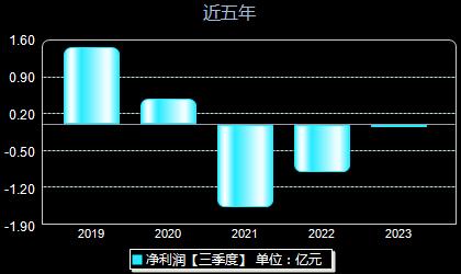 深圳惠程002168年净利润