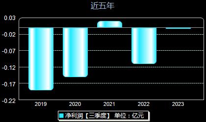 延华智能002178年净利润