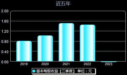 中航光电002179每股收益