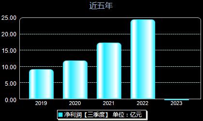 中航光电002179年净利润