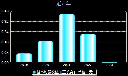 华天科技002185每股收益