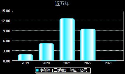 华天科技002185年净利润