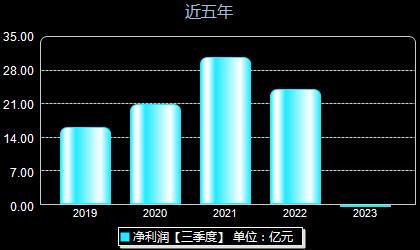 金风科技002202年净利润