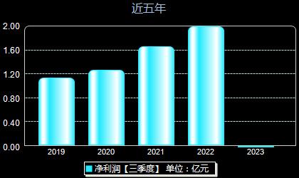 福晶科技002222年净利润