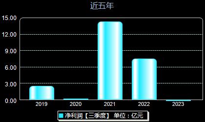 华昌化工002274年净利润