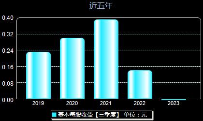 天润工业002283每股收益