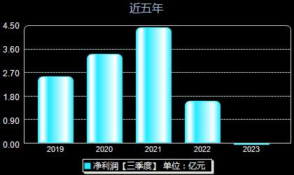 天润工业002283年净利润