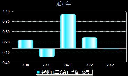 超华科技002288年净利润