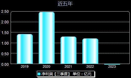 鑫龙电器002298年净利润