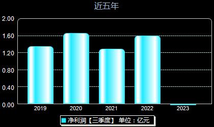 太阳电缆002300年净利润