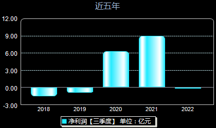 三泰控股002312年凈利潤