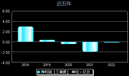 新纶科技002341年净利润
