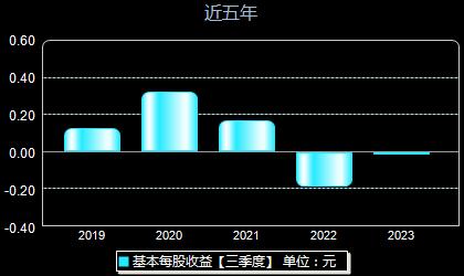 汉王科技002362每股收益