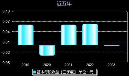 省广集团002400每股收益