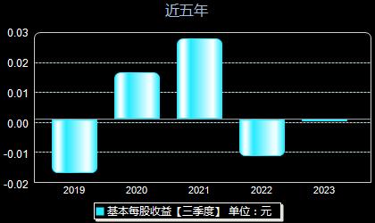 云南锗业002428每股收益