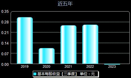 青龙管业002457每股收益