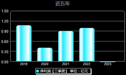 青龙管业002457年净利润