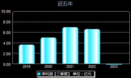 汉缆股份002498年净利润