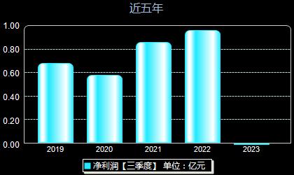 大康农业002505年净利润