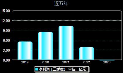 天顺风能002531年净利润