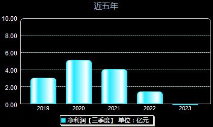 杭锅股份002534年净利润