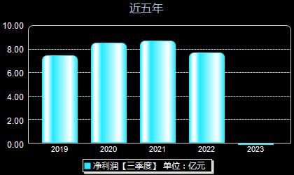 巨人網絡002558年凈利潤
