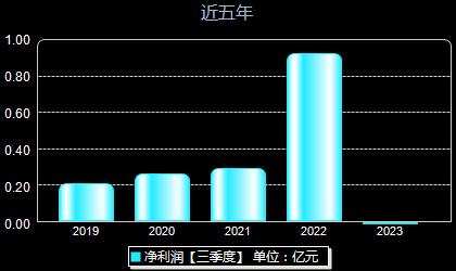 圣阳股份002580年净利润