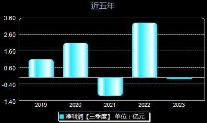 海能达002583年净利润