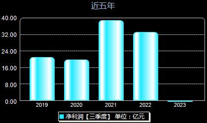 龙蟒佰利002601年净利润